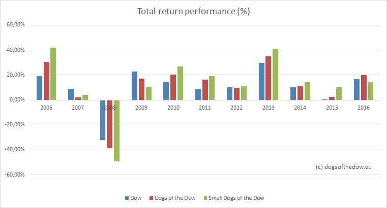 Performance dogs of the dow